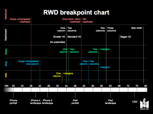 RWD_breakpoint_chart.101