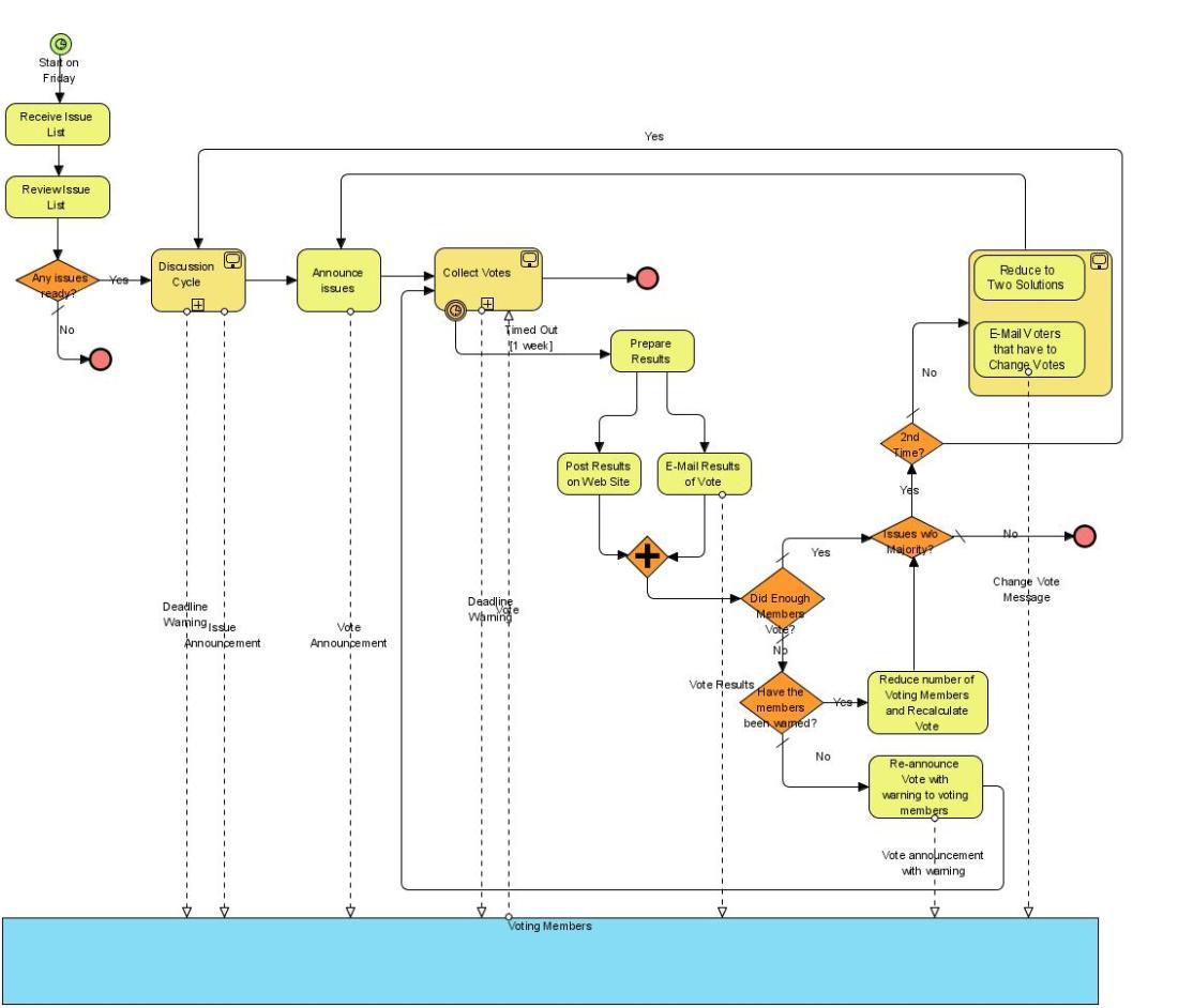BPMN-E-MailVotingProcess
