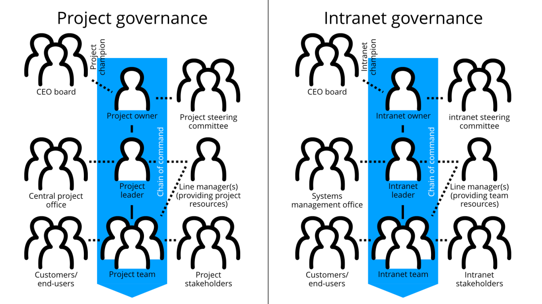 Project governance vs Intranet governance.001